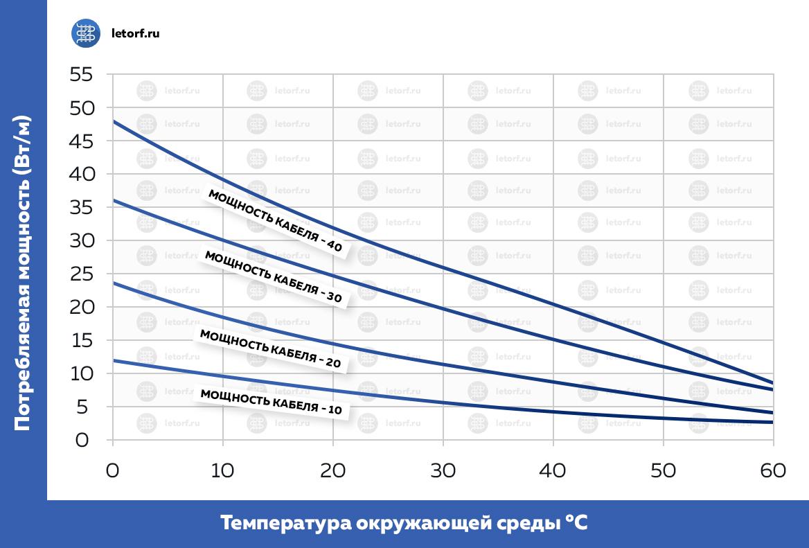 Мощность саморегулирующегося кабеля в зависимости от температуры