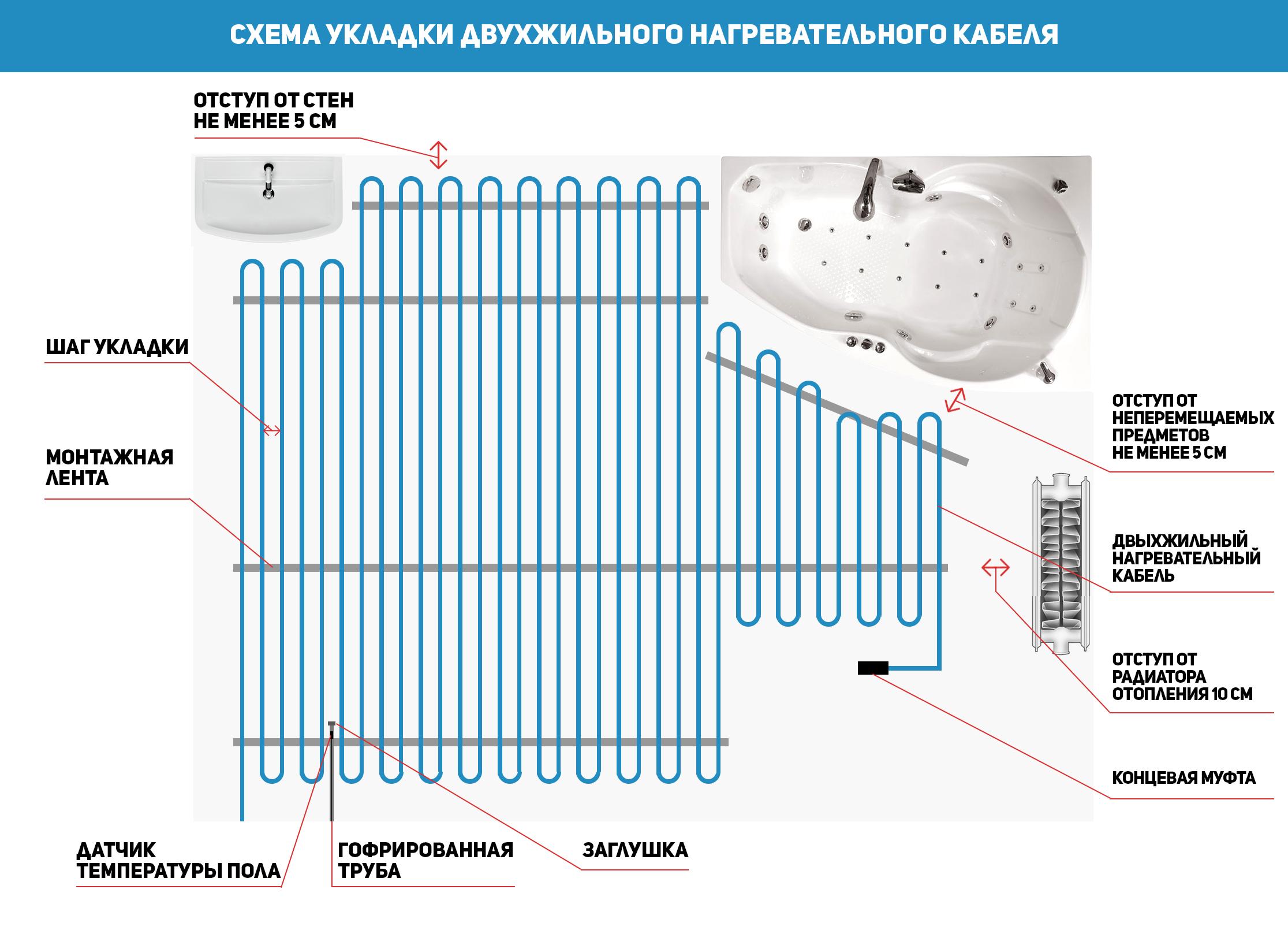 Схема укладки нагревательного кабеля Hemstedt